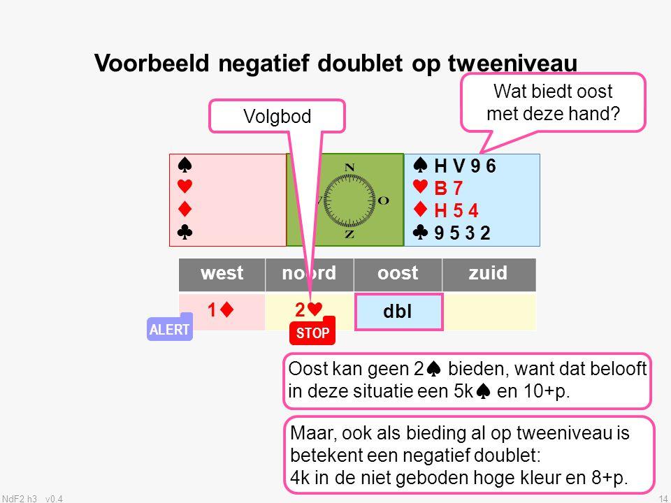 NdF2 h3 v0.414 ♠♥♦♣♠♥♦♣ ♠♥♦♣♠♥♦♣ westnoordoostzuid 1♦2♥ Voorbeeld negatief doublet op tweeniveau Volgbod .