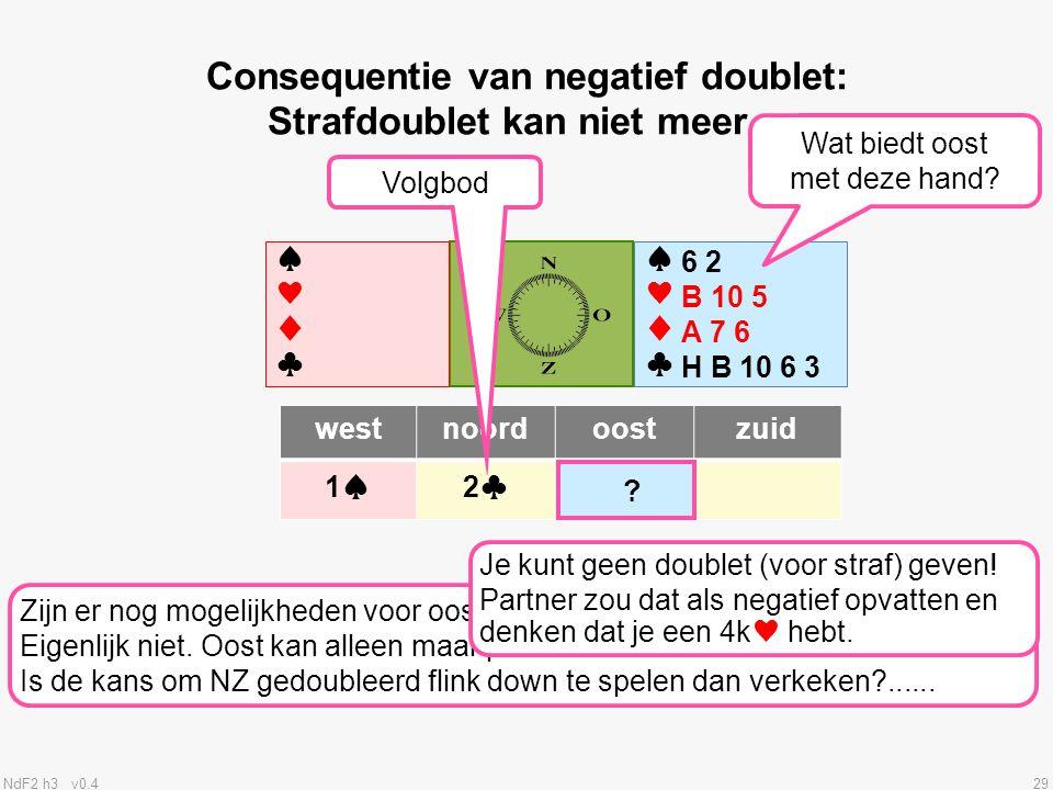 NdF2 h3 v0.429 ♠♥♦♣♠♥♦♣ ♠♥♦♣♠♥♦♣ westnoordoostzuid 1♠2♣ Consequentie van negatief doublet: Strafdoublet kan niet meer… Volgbod .