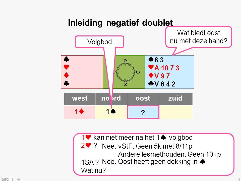 NdF2 h3 v0.415 •Op analoge wijze gelden dezelfde regels voor een negatief doublet op 2-niveau •1♥ - (2 ♣ ) – dbl belooft 4k♠ en 8+p •1♥ - (2♣) – 2♠belooft 5k♠ en 10+p •1♠ - (2♦) – dblbelooft 4k♥ en 8+p •1♠ - (2♦) – 2♥belooft 5k♥ en 10+p.