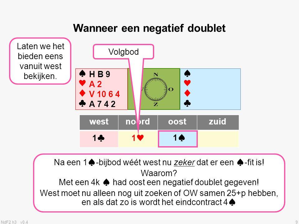NdF2 h3 v0.410 ♠♥♦♣♠♥♦♣ ♠♥♦♣♠♥♦♣ westnoordoostzuid 1♣1♣1♥ Wanneer een negatief doublet Geeft oost een neg.dbl., dan wéét west zeker dat er géén ♠-fit is.