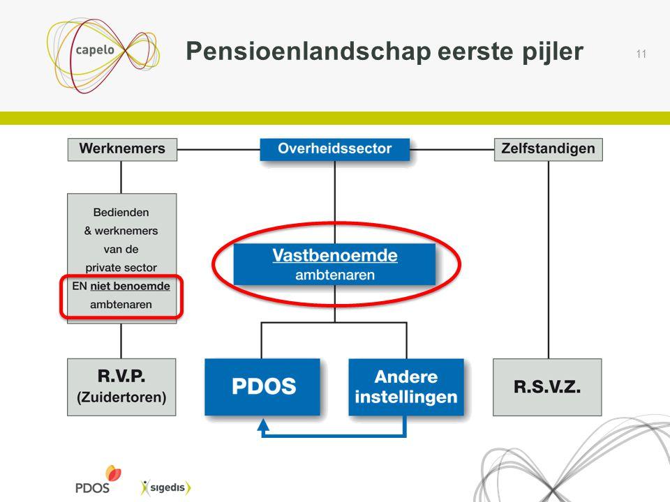 11 Pensioenlandschap eerste pijler