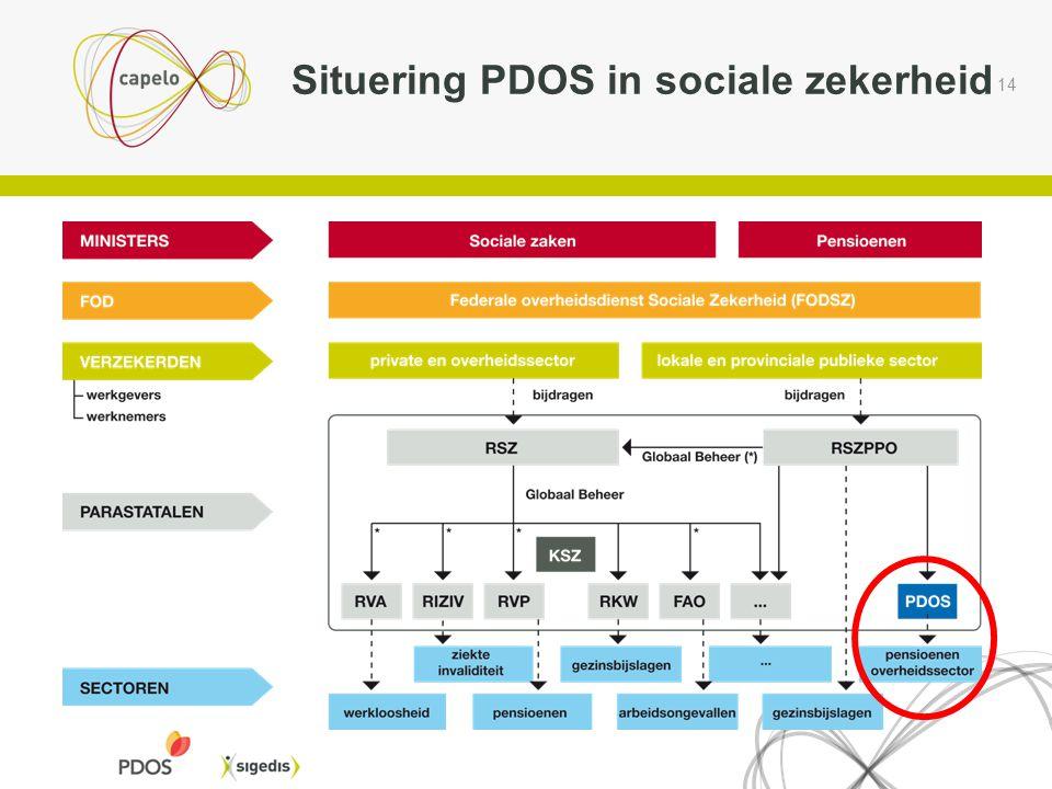 14 Situering PDOS in sociale zekerheid