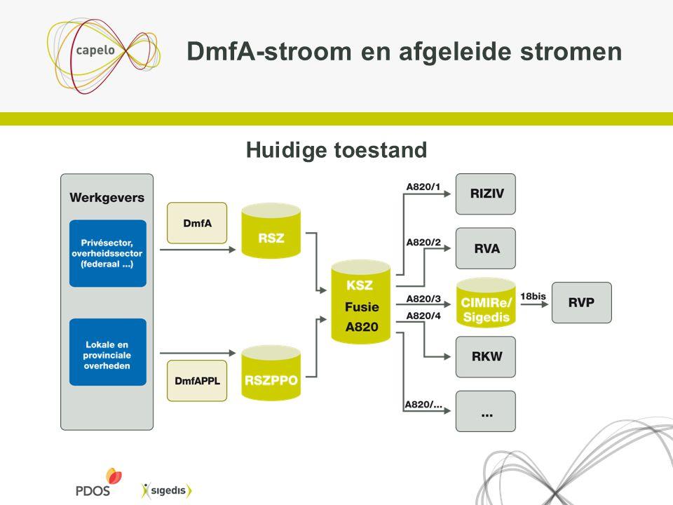 DmfA-stroom en afgeleide stromen Huidige toestand