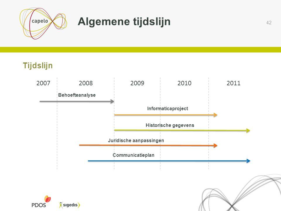 42 Tijdslijn Algemene tijdslijn 20072008200920102011 Behoefteanalyse Informaticaproject Historische gegevens Juridische aanpassingen Communicatieplan
