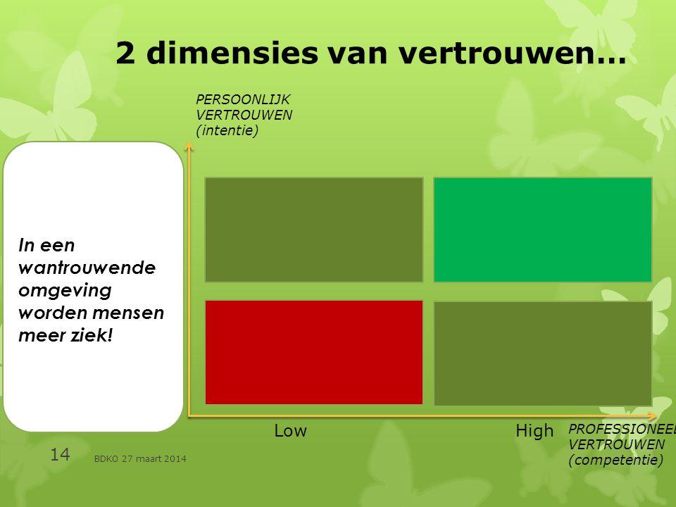 BDKO 27 maart 2014 14 2 dimensies van vertrouwen… PROFESSIONEEL VERTROUWEN (competentie) PERSOONLIJK VERTROUWEN (intentie) Low High In een wantrouwende omgeving worden mensen meer ziek!
