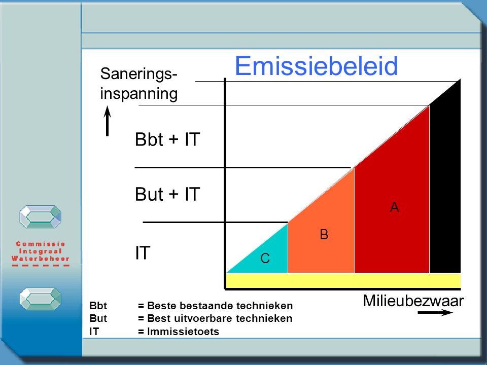 A Bbt + IT B But + IT C IT Emissiebeleid Milieubezwaar Sanerings- inspanning Bbt= Beste bestaande technieken But= Best uitvoerbare technieken IT= Immissietoets