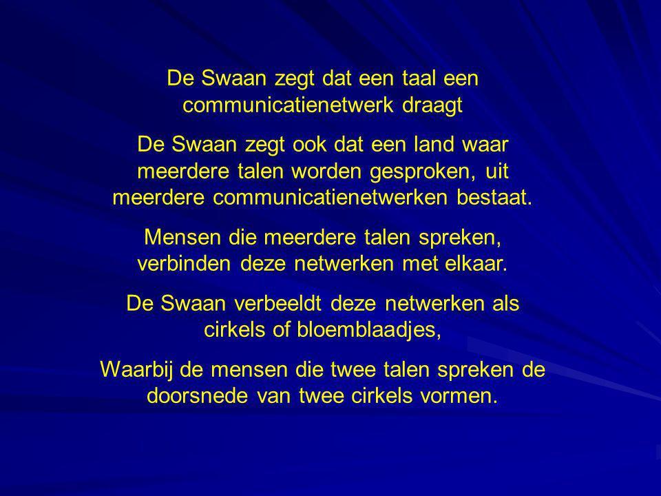 De Swaan zegt dat een taal een communicatienetwerk draagt De Swaan zegt ook dat een land waar meerdere talen worden gesproken, uit meerdere communicatienetwerken bestaat.
