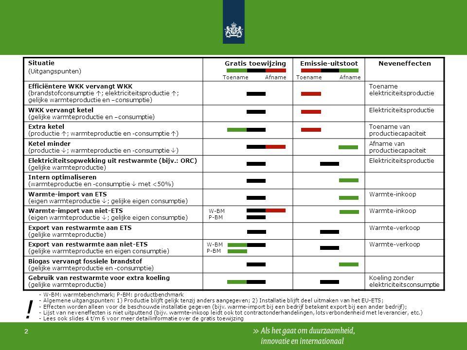 2 Situatie (Uitgangspunten) Gratis toewijzingEmissie-uitstootNeveneffecten Efficiëntere WKK vervangt WKK (brandstofconsumptie  ; elektriciteitsproductie  ; gelijke warmteproductie en –consumptie) Toename elektriciteitsproductie WKK vervangt ketel (gelijke warmteproductie en –consumptie) Elektriciteitsproductie Extra ketel (productie  ; warmteproductie en -consumptie  ) Toename van productiecapaciteit Ketel minder (productie  ; warmteproductie en -consumptie  ) Afname van productiecapaciteit Elektriciteitsopwekking uit restwarmte (bijv.: ORC) (gelijke warmteproductie) Elektriciteitsproductie Intern optimaliseren (warmteproductie en -consumptie  met <50%) Warmte-import van ETS (eigen warmteproductie  ; gelijke eigen consumptie) Warmte-inkoop Warmte-import van niet-ETS (eigen warmteproductie  ; gelijke eigen consumptie) Warmte-inkoop Export van restwarmte aan ETS (gelijke warmteproductie) Warmte-verkoop Export van restwarmte aan niet-ETS (gelijke warmteproductie en eigen consumptie) Warmte-verkoop Biogas vervangt fossiele brandstof (gelijke warmteproductie en -consumptie) Gebruik van restwarmte voor extra koeling (gelijke warmteproductie) Koeling zonder elektriciteitsconsumptie Afname ToenameAfname Toename - W-BM: warmtebenchmark; P-BM: productbenchmark - Algemene uitgangspunten: 1) Productie blijft gelijk tenzij anders aangegeven; 2) Installatie blijft deel uitmaken van het EU-ETS; - Effecten worden alleen voor de beschouwde installatie gegeven (bijv.