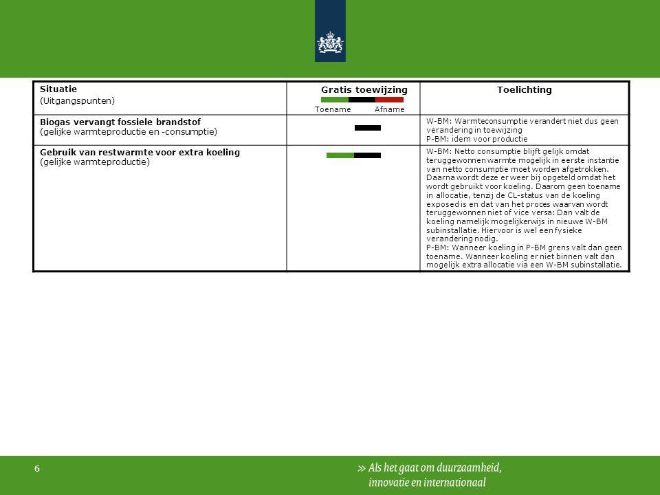 6 Situatie (Uitgangspunten) Gratis toewijzingToelichting Biogas vervangt fossiele brandstof (gelijke warmteproductie en -consumptie) W-BM: Warmteconsumptie verandert niet dus geen verandering in toewijzing P-BM: idem voor productie Gebruik van restwarmte voor extra koeling (gelijke warmteproductie) W-BM: Netto consumptie blijft gelijk omdat teruggewonnen warmte mogelijk in eerste instantie van netto consumptie moet worden afgetrokken.