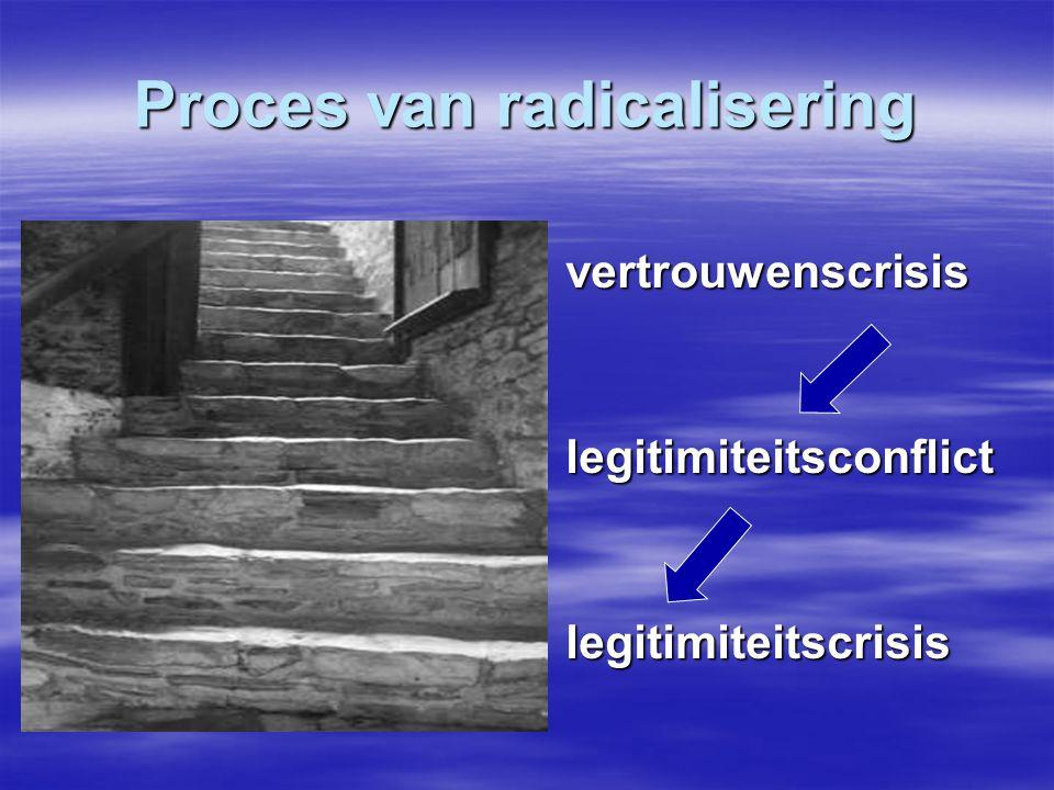 Proces van radicalisering vertrouwenscrisis legitimiteitsconflict legitimiteitscrisis