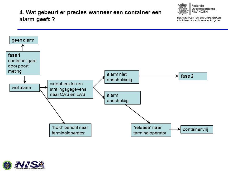 BELASTINGEN EN INVORDERINGEN Administratie der Douane en Accijnzen fase 1 container gaat door poort : meting geen alarm wel alarm videobeelden en stra