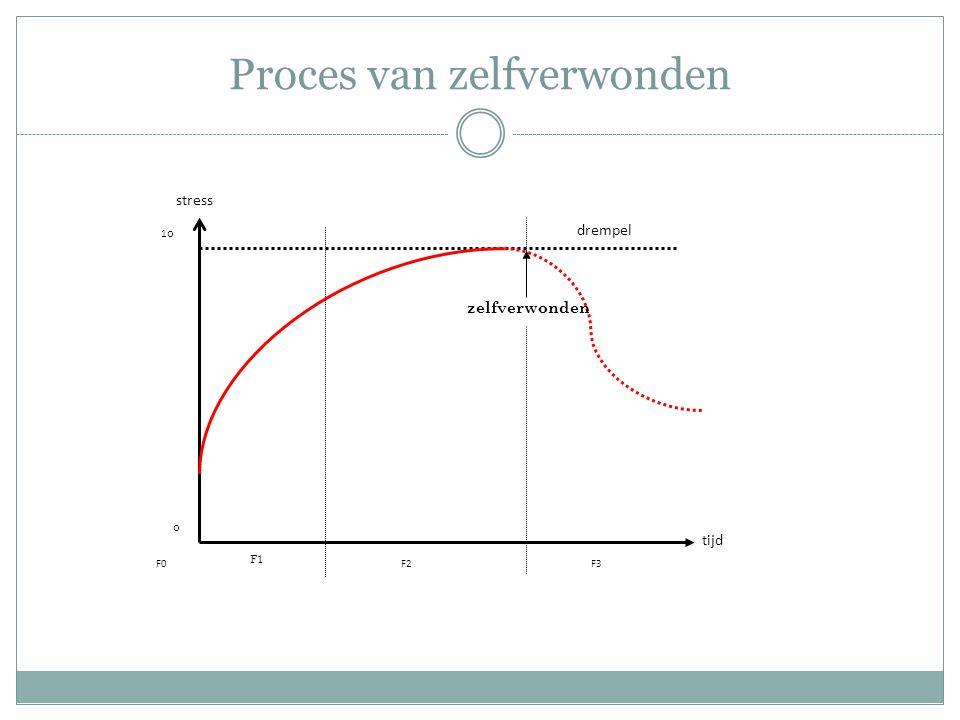 Proces van zelfverwonden stress tijd F0F2F3 drempel 1010 0 zelfverwonden F1