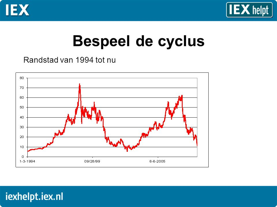 Bespeel de cyclus Randstad van 1994 tot nu