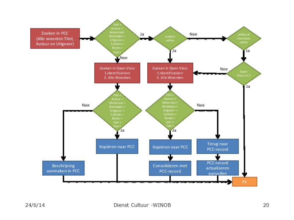 De zoekstrategie 24/6/14Dienst Cultuur -WINOB20