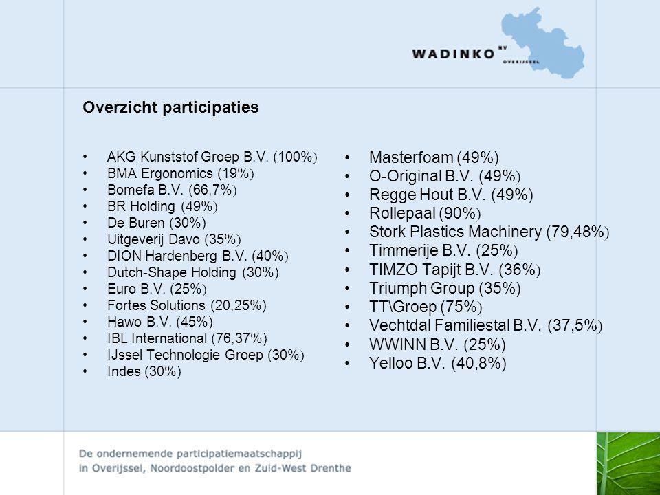 Overzicht participaties •AKG Kunststof Groep B.V.(100% ) •BMA Ergonomics (19% ) •Bomefa B.V.