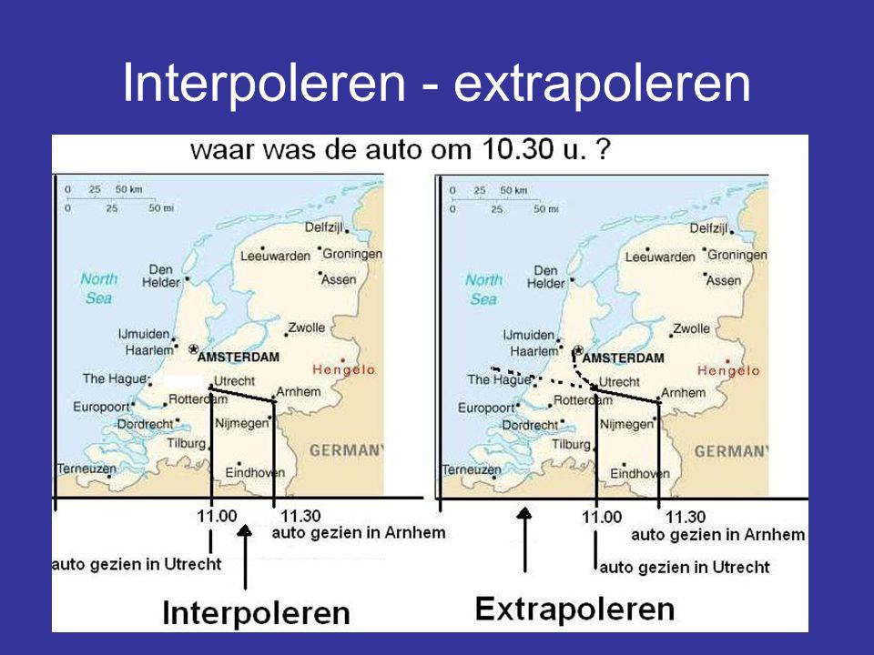 Interpoleren - extrapoleren