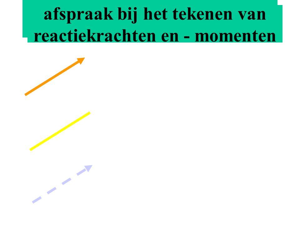 reactiekrachten en - momenten afspraak bij het tekenen van reactiekrachten en - momenten