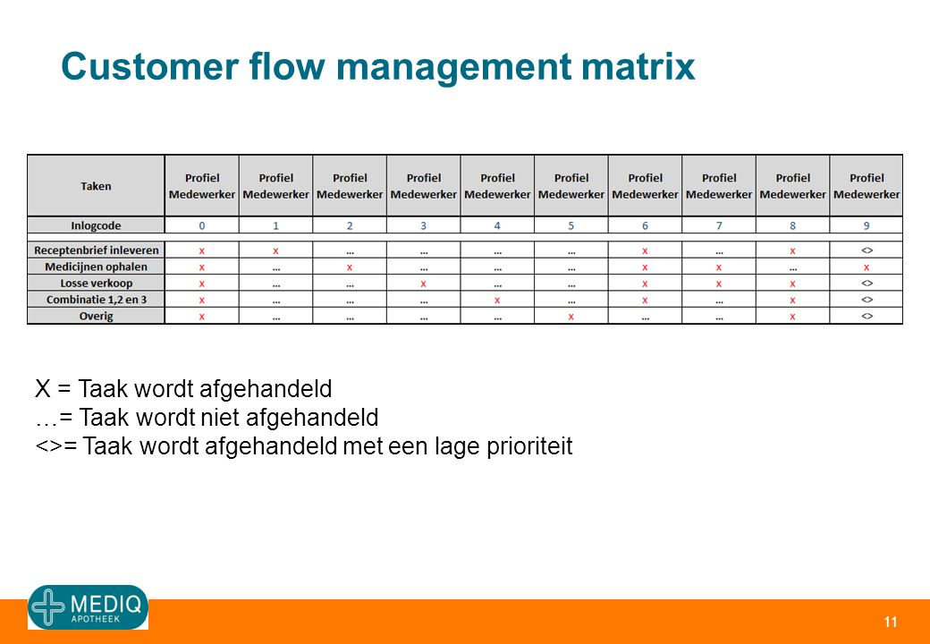Customer flow management matrix 11 X = Taak wordt afgehandeld …= Taak wordt niet afgehandeld <>= Taak wordt afgehandeld met een lage prioriteit