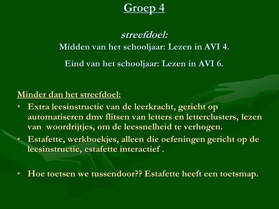 Groep 4 streefdoel: Midden van het schooljaar: Lezen in AVI 4.