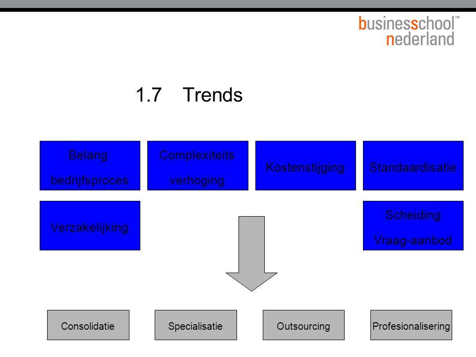 1.7Het huidige vraag en leveranciersveld Business org.