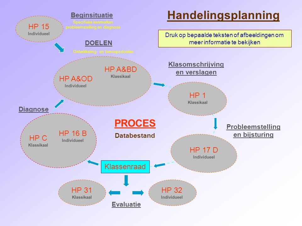 HP 16 B Individueel HP 17 D Individueel HP A&OD Individueel HP A&BD Klassikaal HP 1 Klassikaal HP 15 Individueel Beginsituatie DOELEN Klasomschrijving en verslagen Specifieke kenmerken probleemstelling en diagnose Ontwikkeling- en beroepsdoelen Beginsituatie : HP 15 Wanneer: bij inschrijving Door wie: ortho Omschrijving: In dit document worden, op basis van het inschrijvingsverslag, alle belangrijke specifieke kenmerken van het kind omschreven.