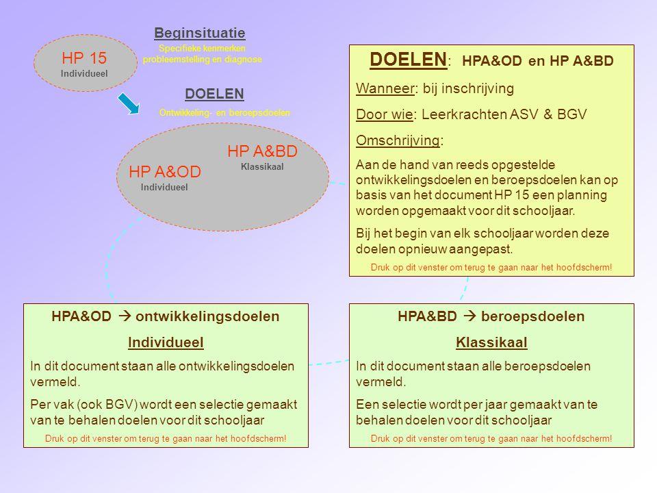HP A&OD Individueel HP A&BD Klassikaal HP 15 Individueel Beginsituatie DOELEN Specifieke kenmerken probleemstelling en diagnose Ontwikkeling- en beroepsdoelen DOELEN : HPA&OD en HP A&BD Wanneer: bij inschrijving Door wie: Leerkrachten ASV & BGV Omschrijving: Aan de hand van reeds opgestelde ontwikkelingsdoelen en beroepsdoelen kan op basis van het document HP 15 een planning worden opgemaakt voor dit schooljaar.