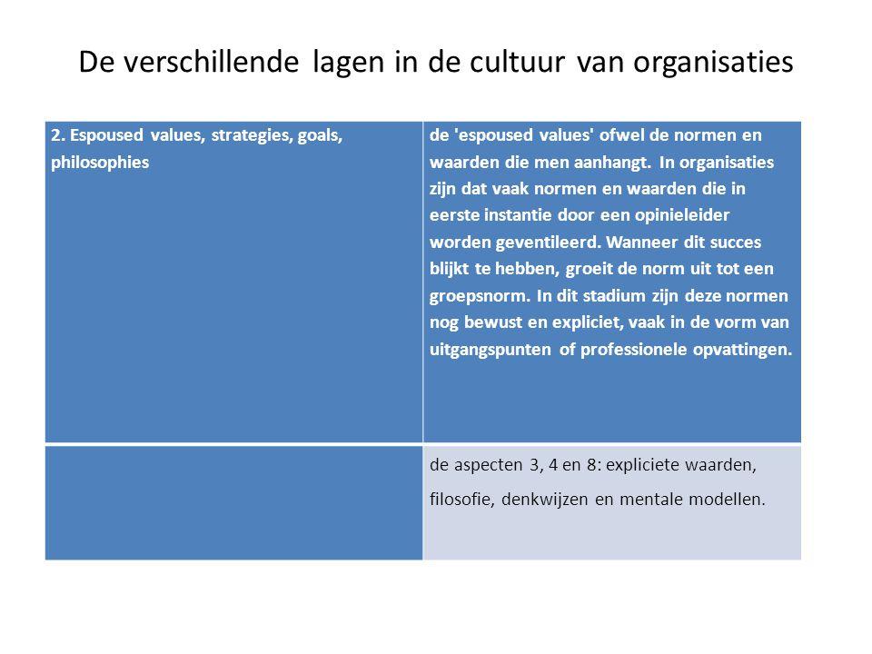 2. Espoused values, strategies, goals, philosophies de 'espoused values' ofwel de normen en waarden die men aanhangt. In organisaties zijn dat vaak no