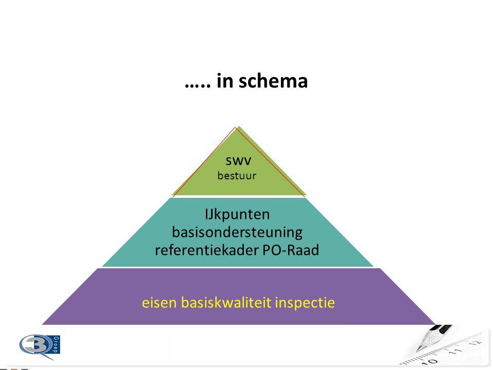swv IJkpunten basisondersteuning referentiekader PO-Raad eisen basiskwaliteit inspectie ….. in schema bestuur