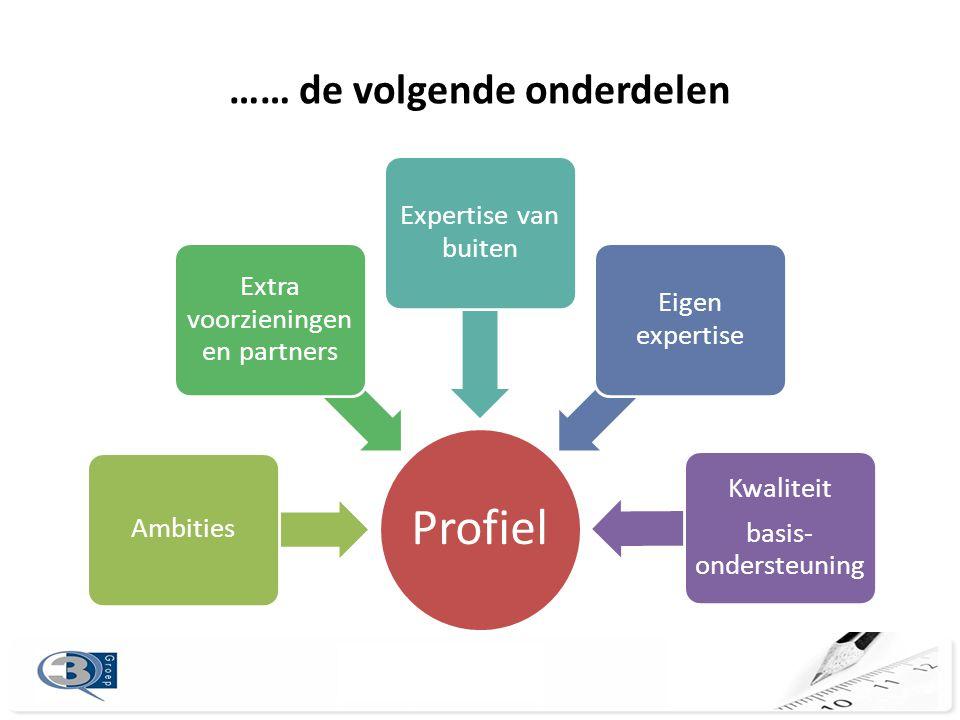 …… de volgende onderdelen Profiel Ambities Extra voorzieningen en partners Expertise van buiten Eigen expertise Kwaliteit basis- ondersteuning