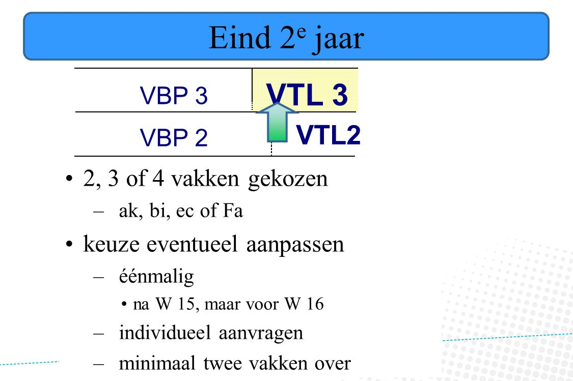 Eind 2 e jaar •2, 3 of 4 vakken gekozen –ak, bi, ec of Fa •keuze eventueel aanpassen –éénmalig •na W 15, maar voor W 16 –individueel aanvragen –minimaal twee vakken over VTL2 VBP 3 VTL 3 VBP 2