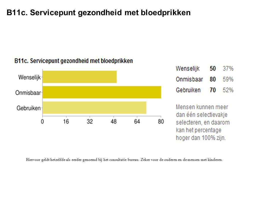 B11c. Servicepunt gezondheid met bloedprikken Hiervoor geldt hetzelfde als eerder genoemd bij het consultatie bureau. Zeker voor de ouderen en de mens