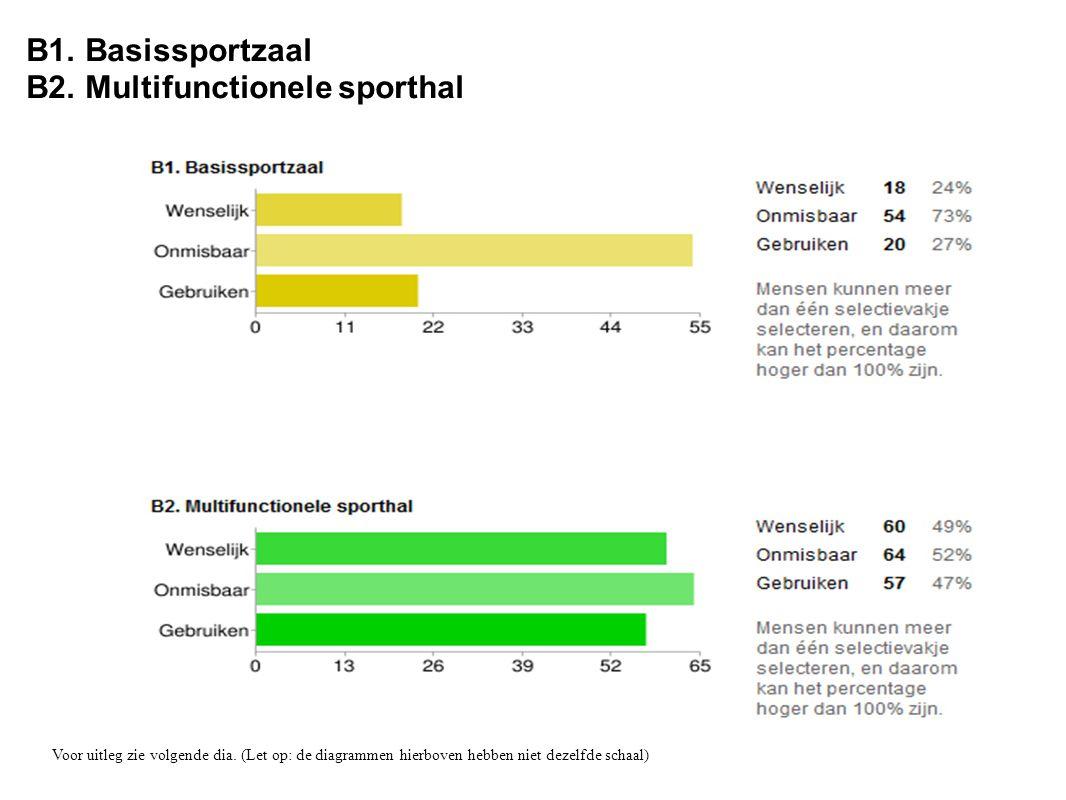 B1. Basissportzaal B2. Multifunctionele sporthal Voor uitleg zie volgende dia. (Let op: de diagrammen hierboven hebben niet dezelfde schaal)