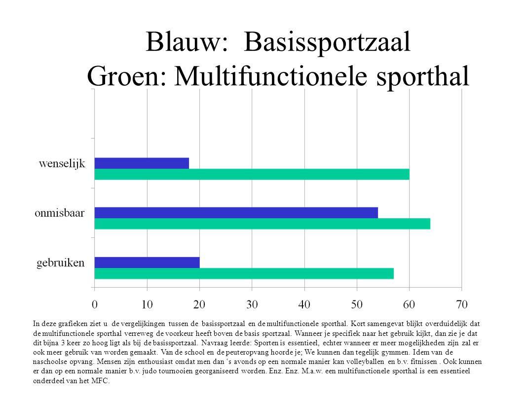 Blauw: Basissportzaal Groen: Multifunctionele sporthal In deze grafieken ziet u de vergelijkingen tussen de basissportzaal en de multifunctionele spor