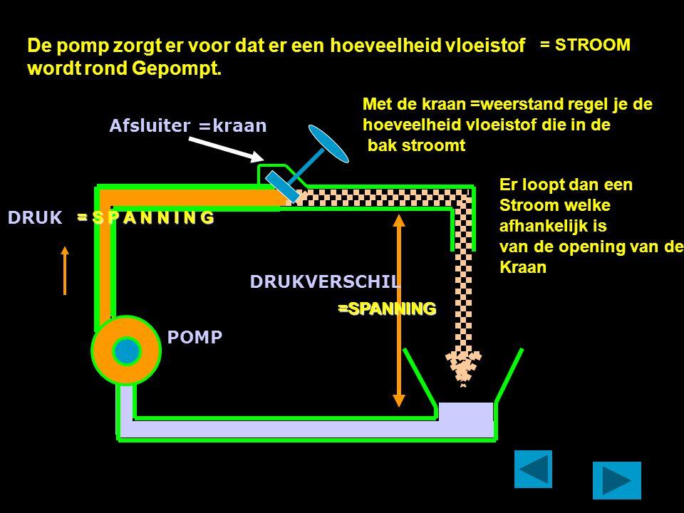 POMP Afsluiter =kraan DRUK DRUKVERSCHIL De pomp zorgt er voor dat er een hoeveelheid vloeistof wordt rond Gepompt.