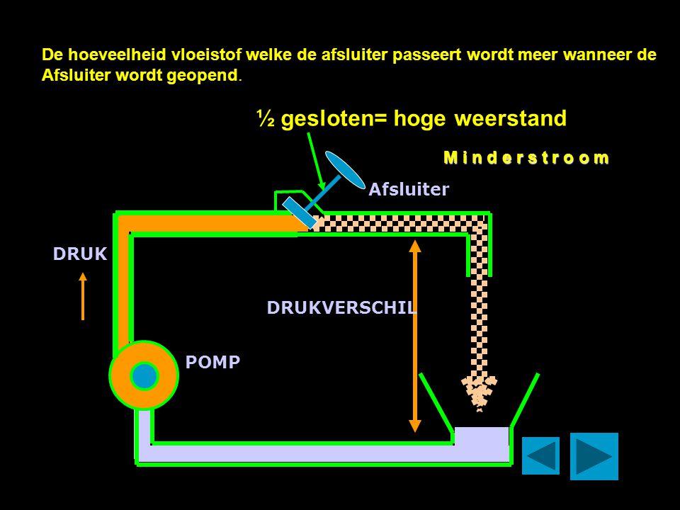 POMP Afsluiter DRUK DRUKVERSCHIL De hoeveelheid vloeistof welke de afsluiter passeert wordt meer wanneer de Afsluiter wordt geopend.