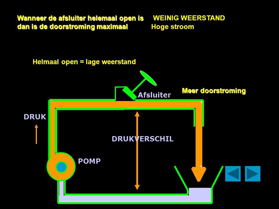 POMP Afsluiter DRUK DRUKVERSCHIL De hoeveelheid vloeistof welke de afsluiter passeert wordt meer wanneer de Afsluiter wordt geopend. ½ gesloten= hoge