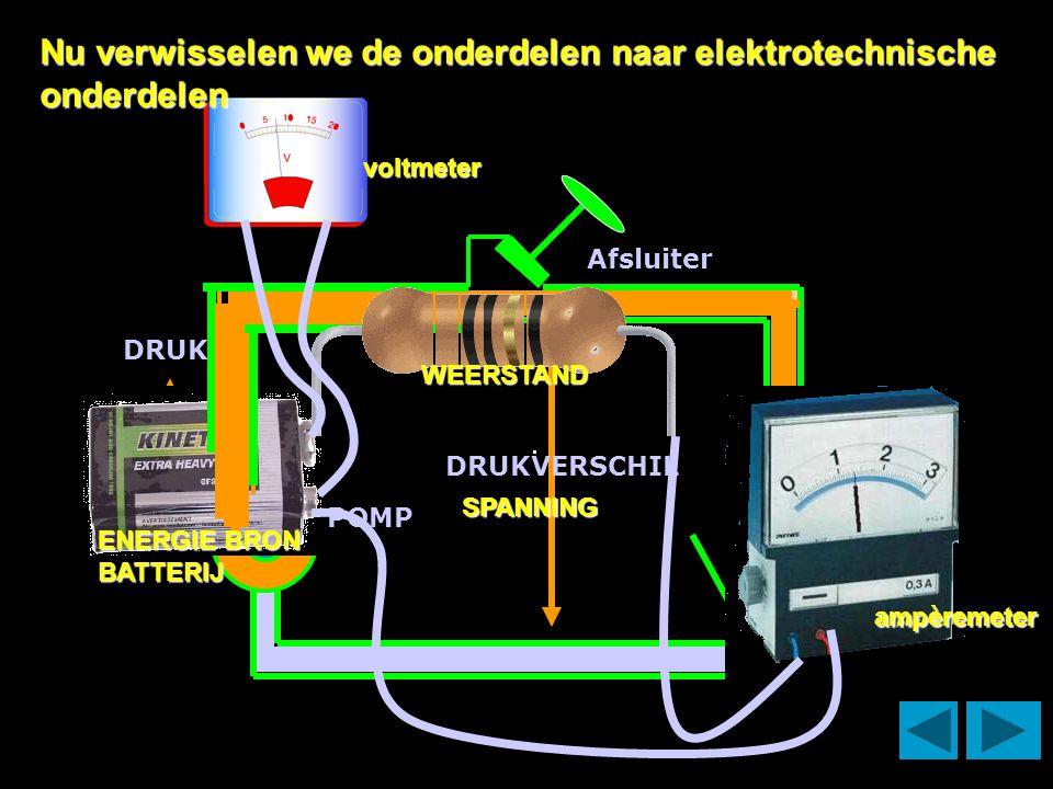 DRUK POMP DRUKVERSCHIL Afsluiter ENERGIE BRON BATTERIJ WEERSTAND SPANNING voltmeter ampèremeter Nu verwisselen we de onderdelen naar elektrotechnische onderdelen