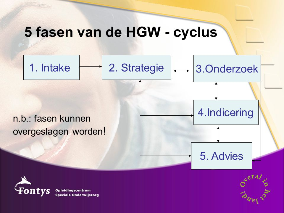5 fasen van de HGW - cyclus 1. Intake2. Strategie 3.Onderzoek 4.Indicering 5. Advies n.b.: fasen kunnen overgeslagen worden !
