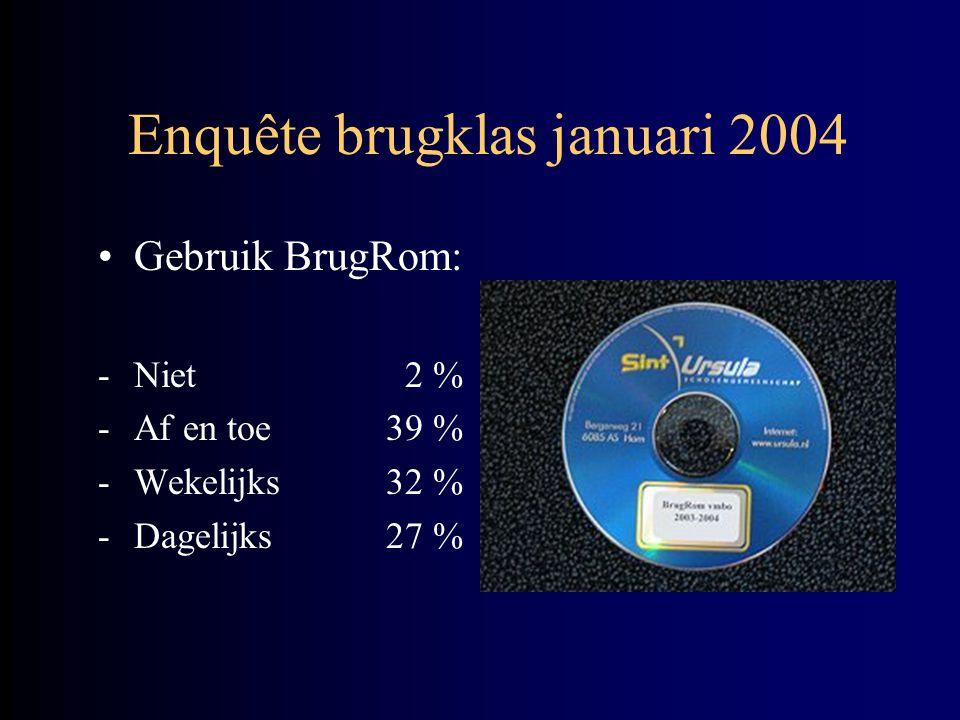 Enquête brugklas januari 2004 •Gebruik BrugRom: -Niet 2 % -Af en toe39 % -Wekelijks32 % -Dagelijks27 %