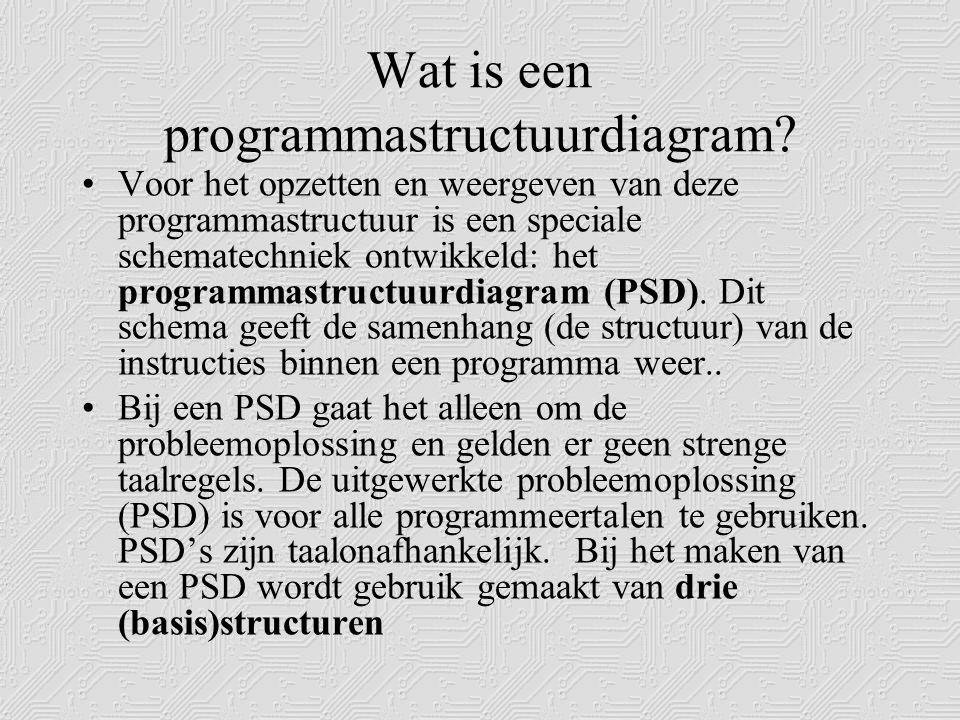 De basisstructuren van het PSD OpeenvolgingKeuzeHerhaling Eerst dit...