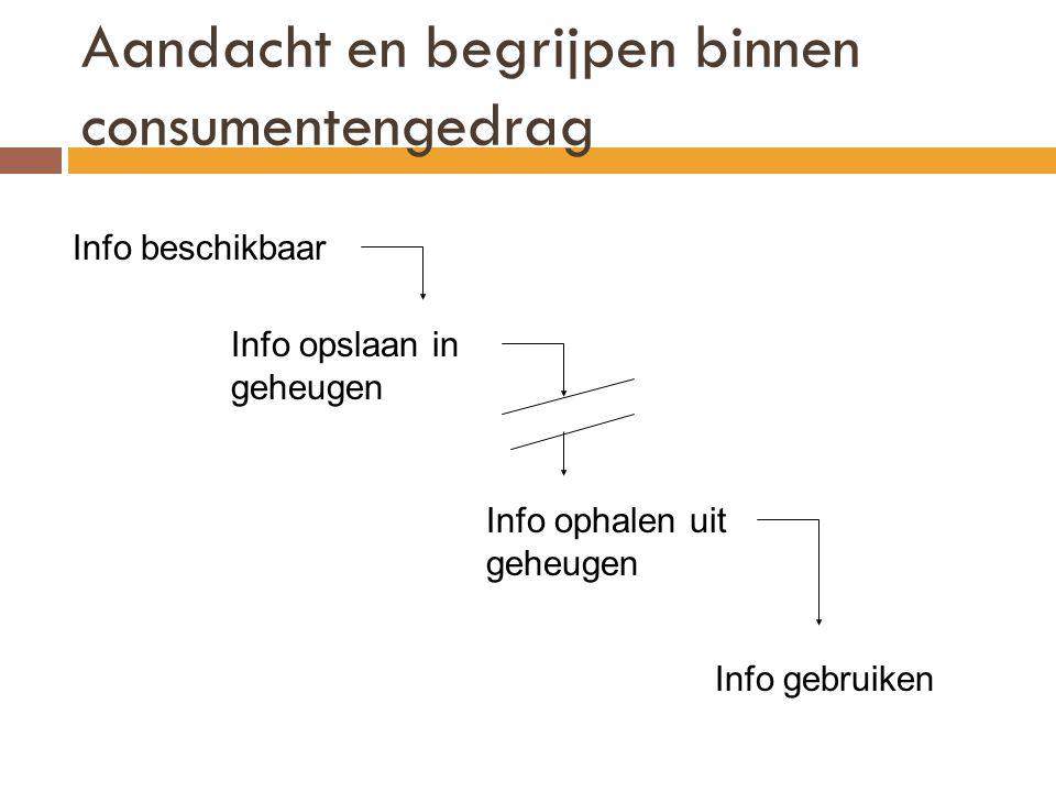 Aandacht en begrijpen binnen consumentengedrag Info beschikbaar Info opslaan in geheugen Info ophalen uit geheugen Info gebruiken