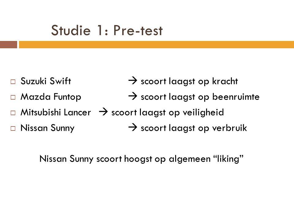 Studie 1: Pre-test  Suzuki Swift  scoort laagst op kracht  Mazda Funtop  scoort laagst op beenruimte  Mitsubishi Lancer  scoort laagst op veiligheid  Nissan Sunny  scoort laagst op verbruik Nissan Sunny scoort hoogst op algemeen liking