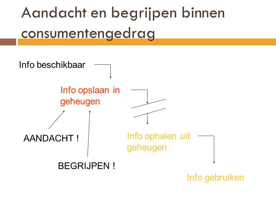 Aandacht en begrijpen binnen consumentengedrag Info beschikbaar Info opslaan in geheugen Info ophalen uit geheugen Info gebruiken AANDACHT .