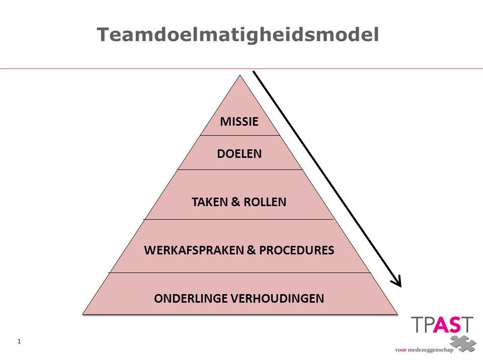 1 Teamdoelmatigheidsmodel MISSIE DOELEN TAKEN & ROLLEN WERKAFSPRAKEN & PROCEDURES ONDERLINGE VERHOUDINGEN