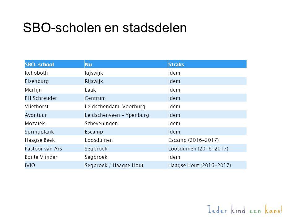 SBO-scholen en stadsdelen SBO-schoolNuStraks RehobothRijswijkidem ElsenburgRijswijkidem MerlijnLaakidem PH SchreuderCentrumidem VliethorstLeidschendam-Voorburgidem AvontuurLeidschenveen - Ypenburgidem MozaïekScheveningenidem SpringplankEscampidem Haagse BeekLoosduinenEscamp (2016-2017) Pastoor van ArsSegbroekLoosduinen (2016-2017) Bonte VlinderSegbroekidem IVIOSegbroek / Haagse HoutHaagse Hout (2016-2017)