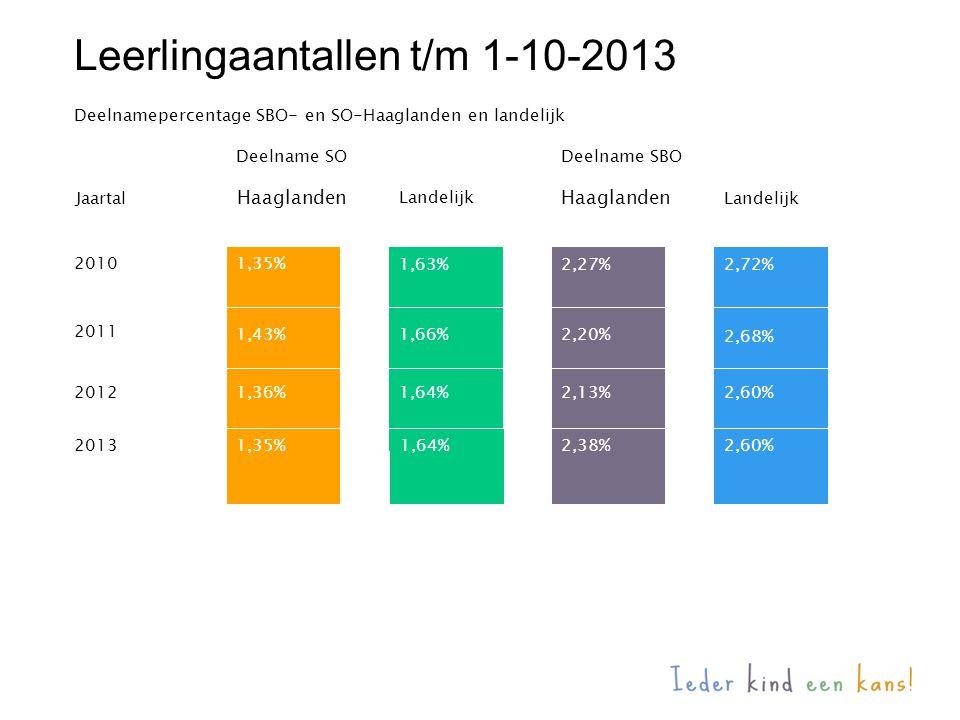 Leerlingaantallen t/m 1-10-2013 20101,35% 1,63% 2011 1,43%1,66% Jaartal Haaglanden Landelijk Haaglanden Landelijk 2,27% 2,20% 2,72% 2,68% Deelnamepercentage SBO- en SO-Haaglanden en landelijk 1,36% 1,35% 2012 2013 Deelname SO 1,64% 2,13% 2,38% 2,60% Deelname SBO