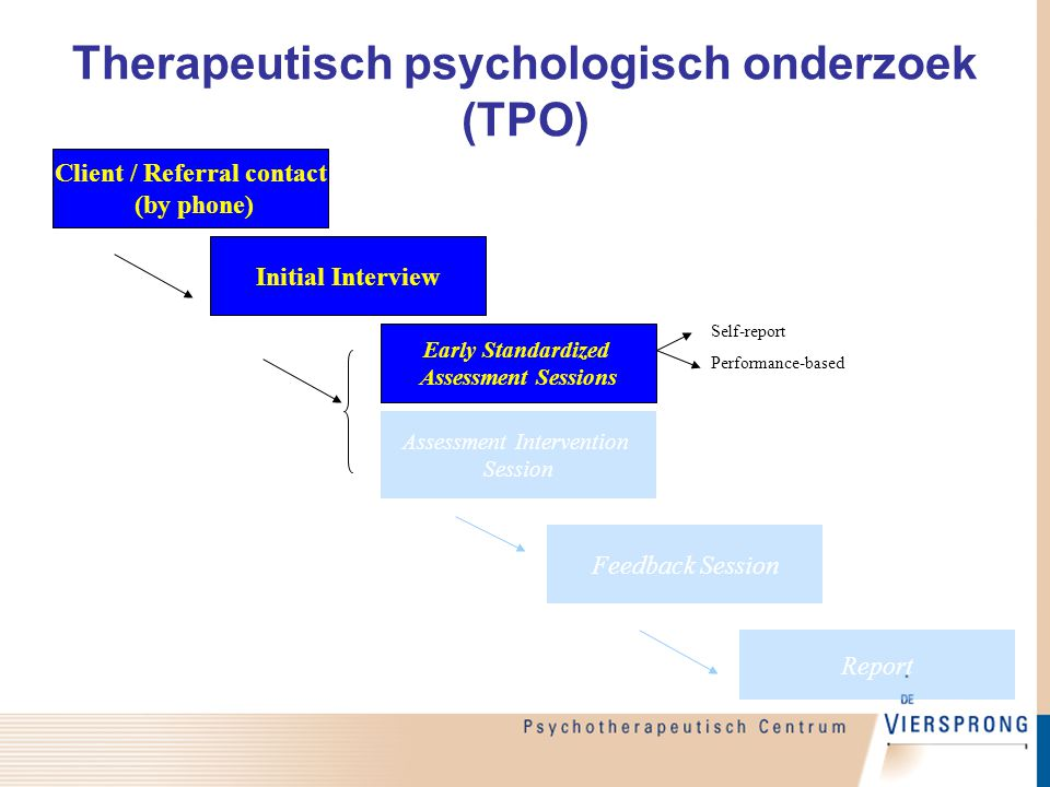 Therapeutisch psychologisch onderzoek (TPO) Initial Interview Early Standardized Assessment Sessions Client / Referral contact (by phone) Report Feedb