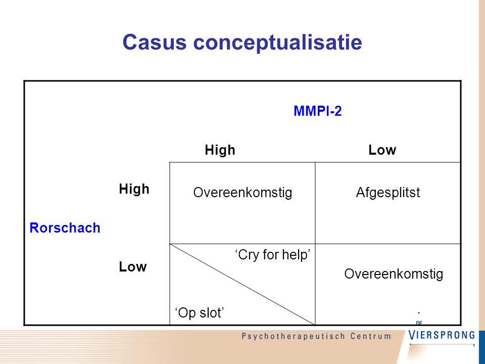Casus conceptualisatie High Rorschach Low MMPI-2 High Low OvereenkomstigAfgesplitst 'Cry for help' 'Op slot' Overeenkomstig