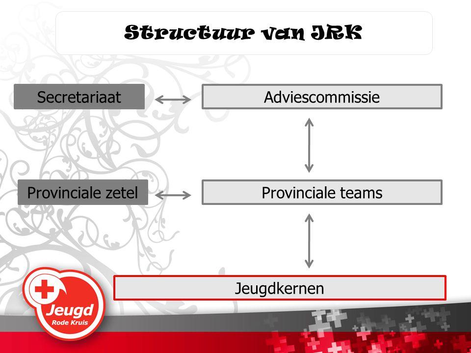 Structuur van JRK Jeugdkernen Provinciale teams AdviescommissieSecretariaat Provinciale zetel