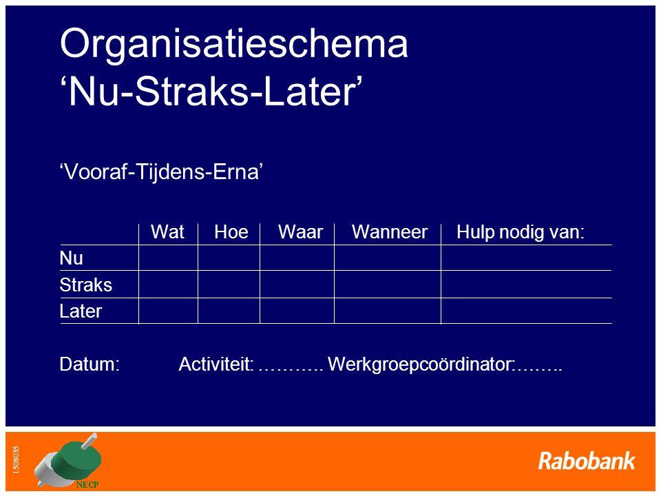 1508035 Organisatieschema 'Nu-Straks-Later' 'Vooraf-Tijdens-Erna' Wat Hoe Waar Wanneer Hulp nodig van: Nu Straks Later Datum: Activiteit: ……….. Werkgr